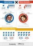 Estudo E.Life_Aécio reúne mais apoio no Twitter que Dilma