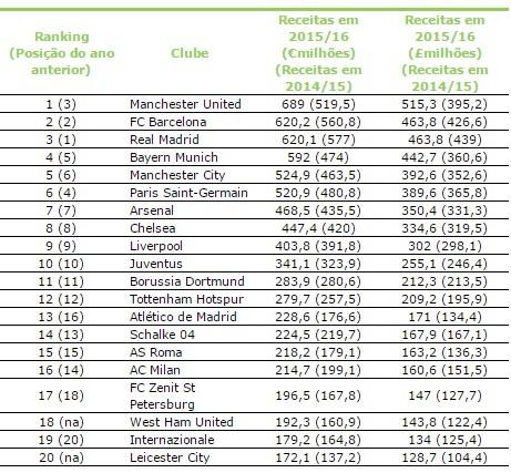 Os números impressionantes dos 20 maiores clubes de futebol da ... 3820be240716e
