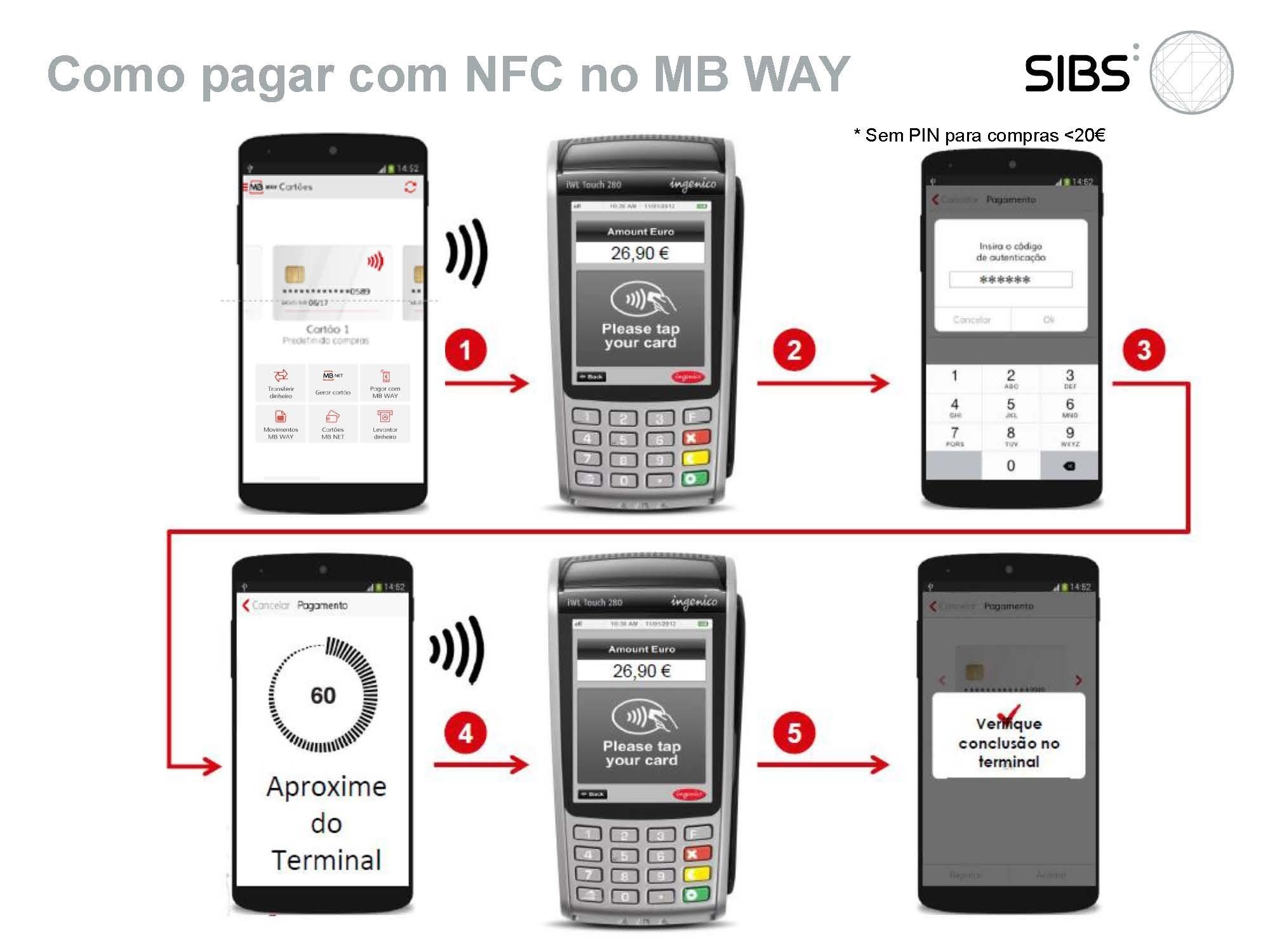 Como pagar com NFC no MB WAY