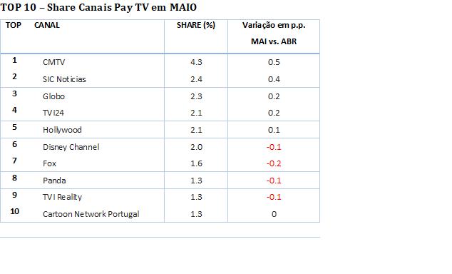 share canais pay tv