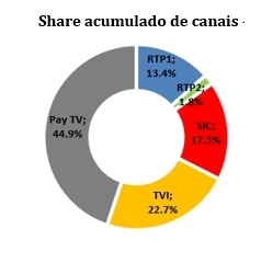 share acumulado de canais (1)