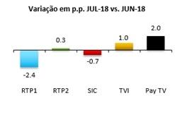 variação em pp (4)