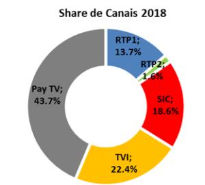 share de canais 2018