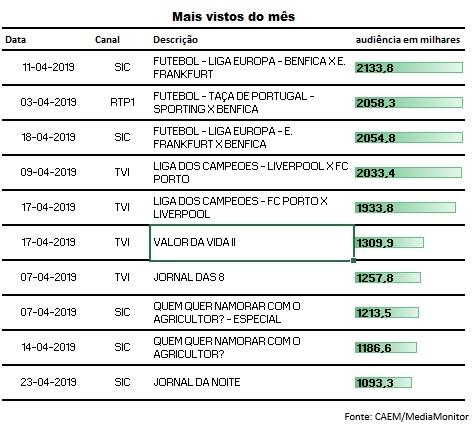 Top10 Programas TV Abril