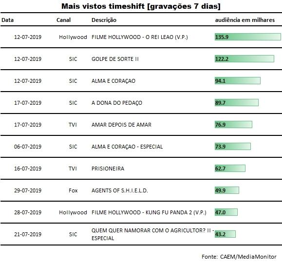 top_gravacoes_consolidado_julho