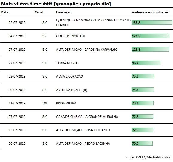 top_gravacoes_proprio_dia_julho