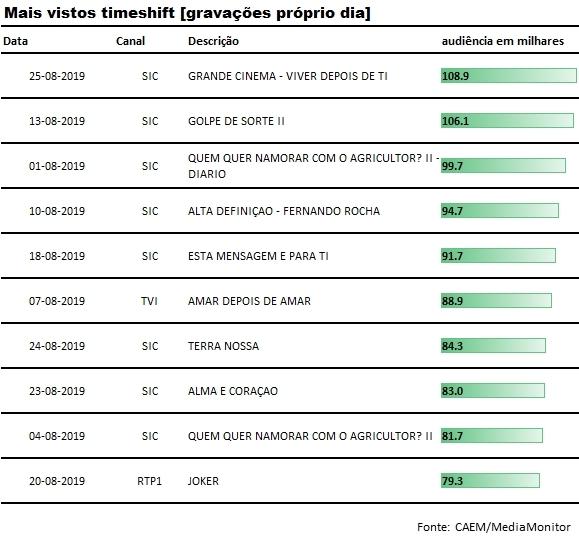top_gravacoes_proprio_dia_agosto