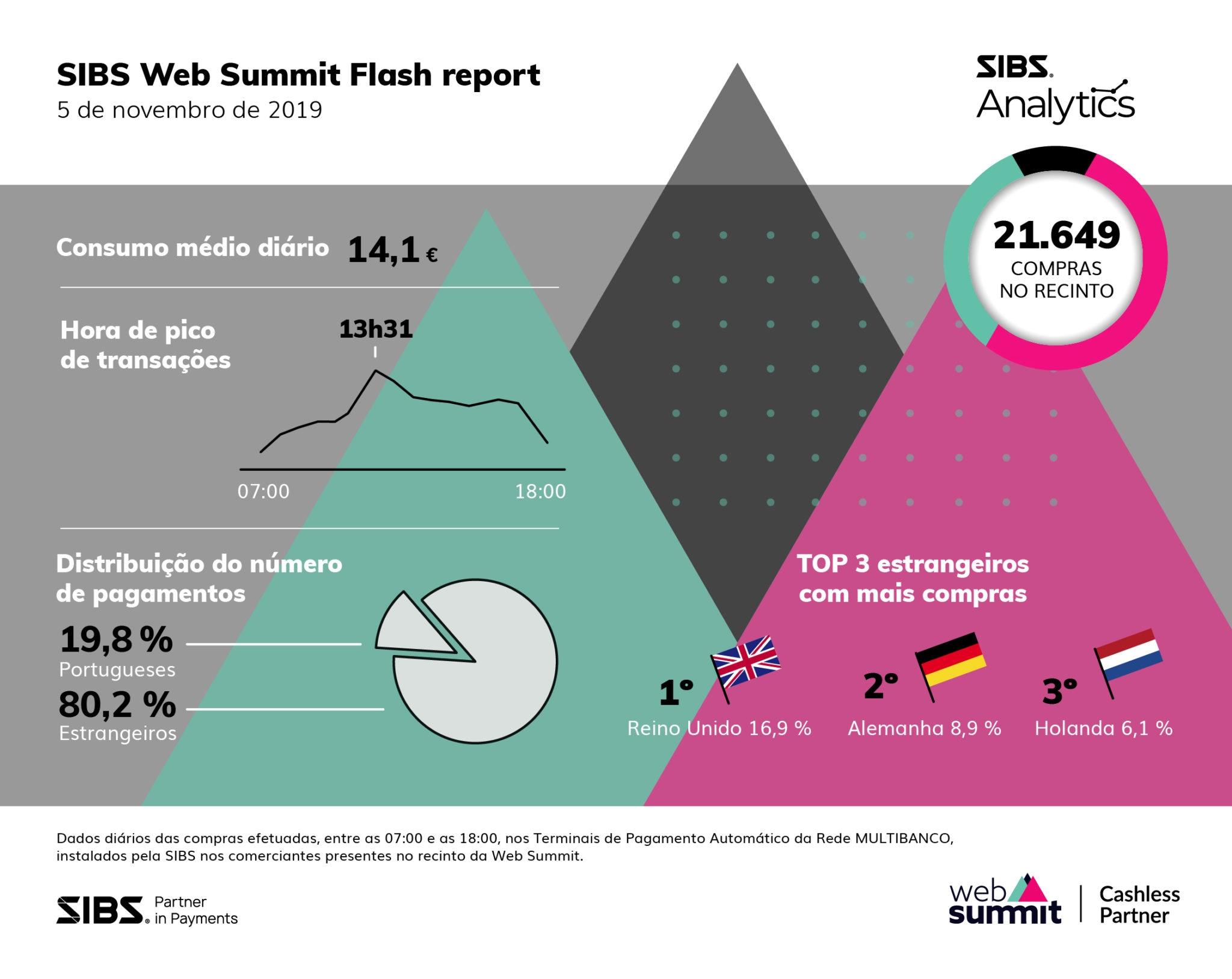 SIBS_Infografia Web Summit PT 5 nov