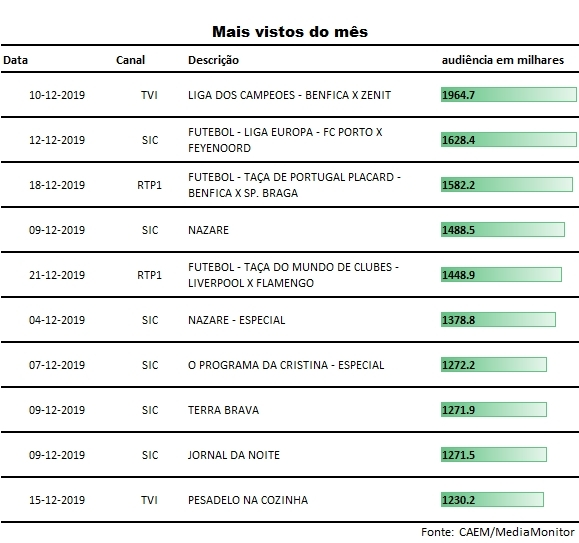 top_programas_dezembro