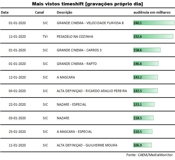 top_gravacoes_proprio_dia_janeiro2020