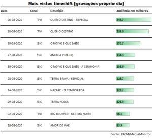 top_gravacoes_proprio_dia_agosto2020