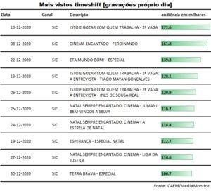 top_gravacoes_proprio_dia_dezembro2020