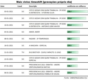 top_gravacoes_proprio_dia_janeiro2021
