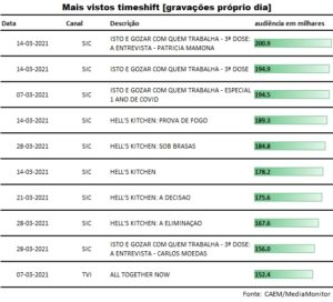 top_gravacoes_proprio_dia_marco2021