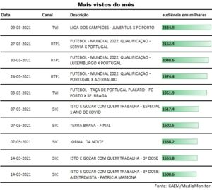 top_programas_marco2021